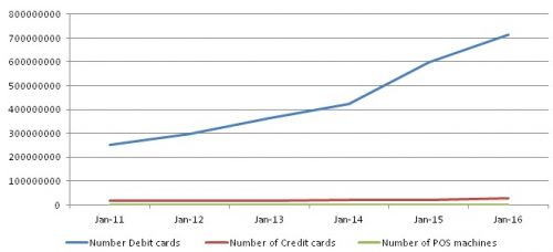 Number of Debit , credit and POS machines in India