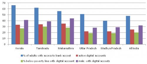 majority of the adults in Uttar Pradesh have bank accounts
