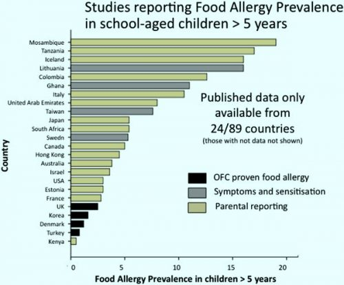 Highest food allergy among school going children in Mosambique