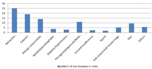 Allergic Conjunctivitis as one of most serious eye problem in India