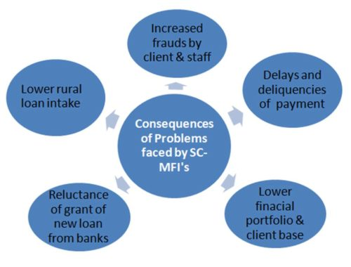 graph showing the major problems faced by MFIs in risk management