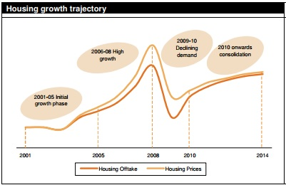 Housing growth rate after and before global crisis of 2008 (Source: Crisil, 2010)