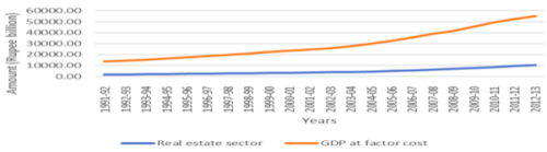 Comparison between share of real estate sector in GDP and GDP at factor cost