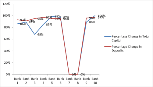 Graph showing percentage change of Total Capital and Deposits as inputs for the banks to become efficient