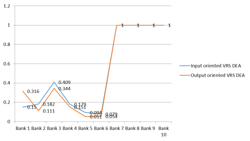 Graph showing the banks having technical efficiencies