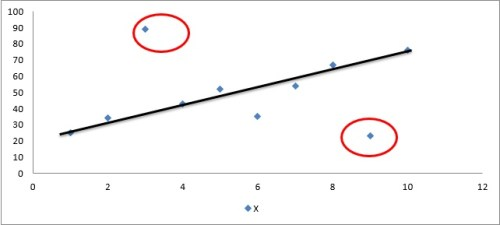 Figure 1: Representation of dataset X for detecting outliers