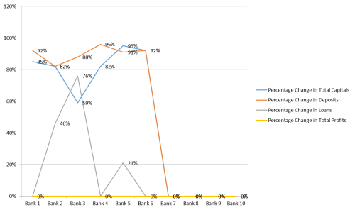 Graph showing percentage change of Total capitals, Deposits, Loans and Total Profits for the banks to become efficient (Input oriented VRS-DEA)