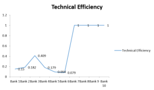 Graph showing technical efficiency