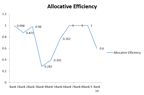 Graph showing Allocative efficient banks