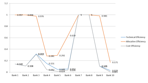 Graph showing technical, allocative and cost efficiency measures