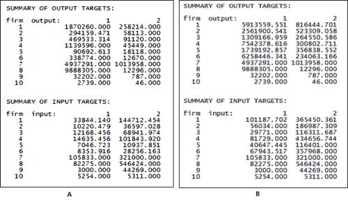 Summary of targets A) Summary for Input oriented VRS DEA B) Summary for Output oriented VRS DEA