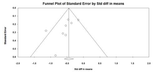 Funnel plot for unmatched pre/post design
