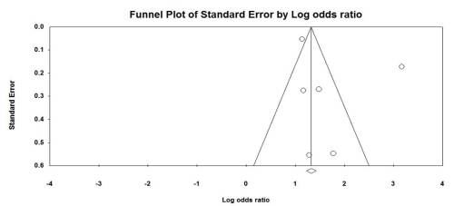 Funnel plot for odds ratio data