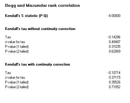 Rank correlation test statistics for unmatched post data