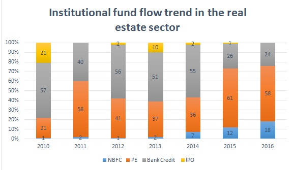 Figure 2: Channels of fund flow in the real estate sector