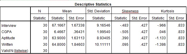 Figure 1: Descriptive statistics of sample dataset using Bootstrap in SPSS