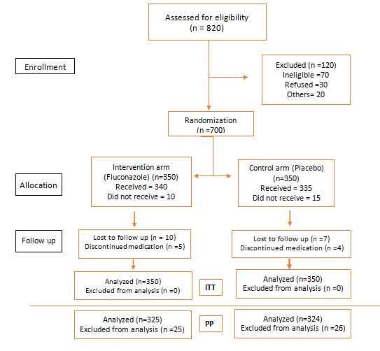 Figure 2: Flow chart depicting the trial profile of 'Fluconazole Prophylaxis' against fungal colonization and invasive fungal infection in underweight infants