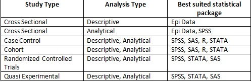 Table 2: Statistical packages and study designs