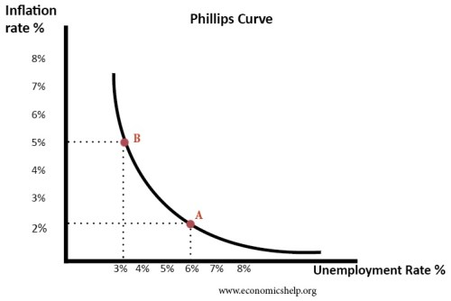 Figure 2: Phillips Curve showing the inverse relationship between the level of unemployment and the rate of inflation (Salame, 2008) as an indicator for economic performance