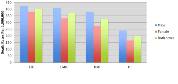 Cardiovascular disease mortality rate across various economic regions (Bowry et al., 2015)