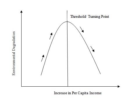 Figure 1: Kuznets Curve (Source: Hauff and Mistri, 2015).