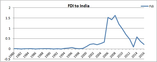 FDI inflows started increasing significantly since 2000 and reached its peak in the year 2008-2009