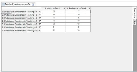 Figure 15: Node matrix view of 'Teacher's Experience versus Teaching Quality'