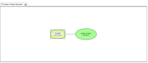 Figure3: Creating and locating sibling ideas on mind map in Nvivo