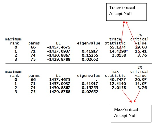 Figure 6: Result of Johansen cointegration test for VAR with three variables in STATA