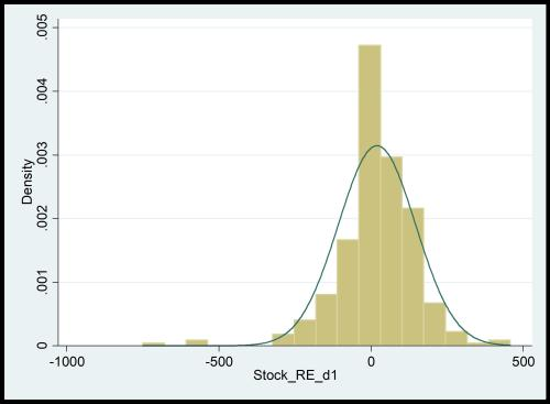 Figure 4: Normality of stock returns demonstrating ARCH effect in STATA