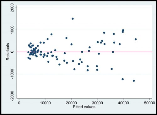 Figure 7: Residuals versus fitted plot for heteroscedasticity test in STATA
