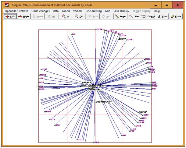 Figure 2: Dimensional graphical representation