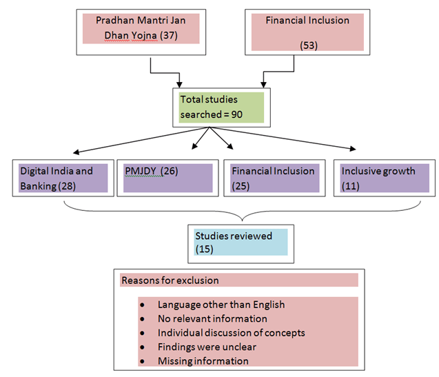 Flowchart of Systematic Review