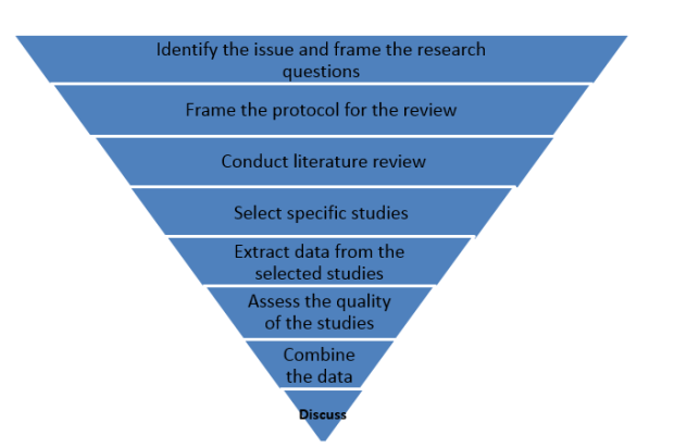 Steps for conducting systematic literature review