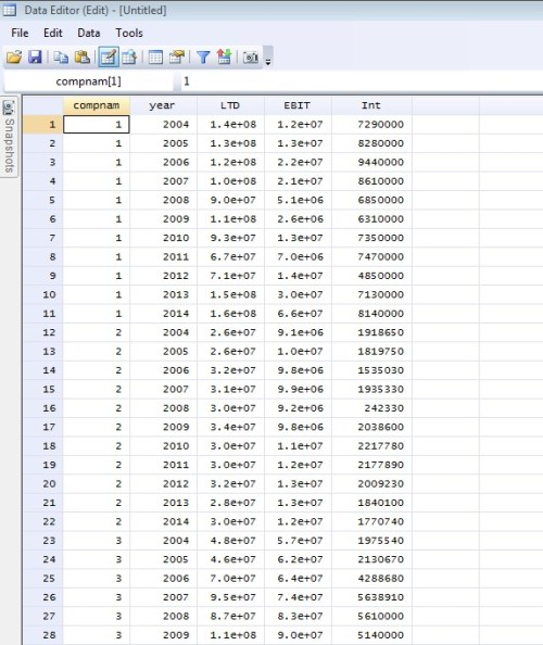Figure 2: Panel data set in 'Data Editor' window of STATA
