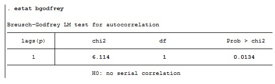 Figure 4: Results of Breusch-Godfrey LM test for autocorrelation