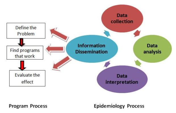 Integrating epidemiology into a disease program (Remington et al., 2003)