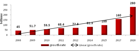 Figure 1: FDI inflow in the Pharmaceutical industry in India