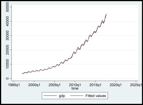 Figure 4: Data plot of actual and forecasted values of GDP