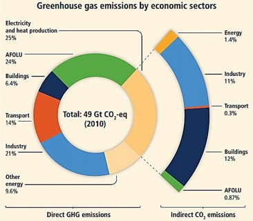 Figure 1: Average greenhouse gas emission from economic sectors responsible for climate change (IPCC, 2014)