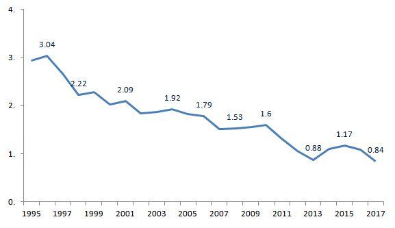 Cases of malaria in India (1995-2017) (in mil.)