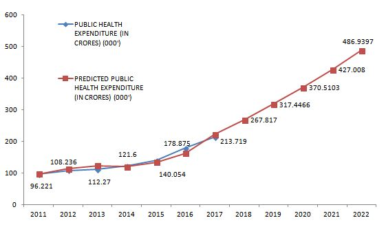 Forecasting public healthcare expenditure by government of India
