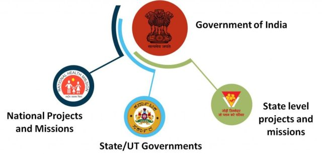 Expenditure allocation for healthcare by Government of India