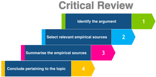 Process of critical review