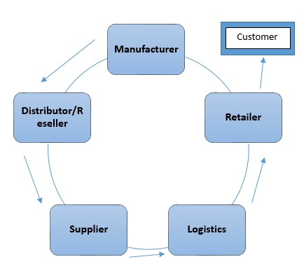 Figure 1: Traditional SCM process in retail industry (Reis et al, 2004)