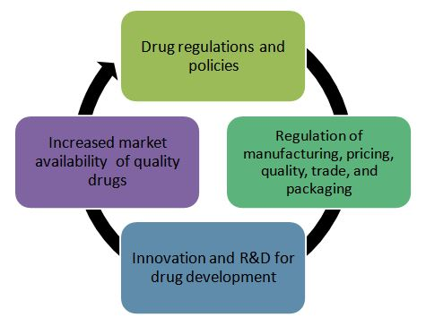 Need for drug regulations in the Indian pharmaceutical industry