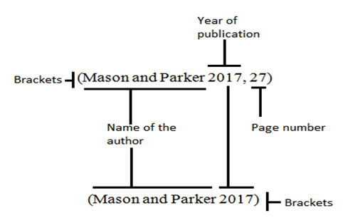 Author-date referencing differences