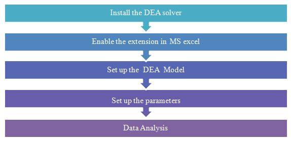 The basic process of the Data Envelopment Analysis using DEA-Solver