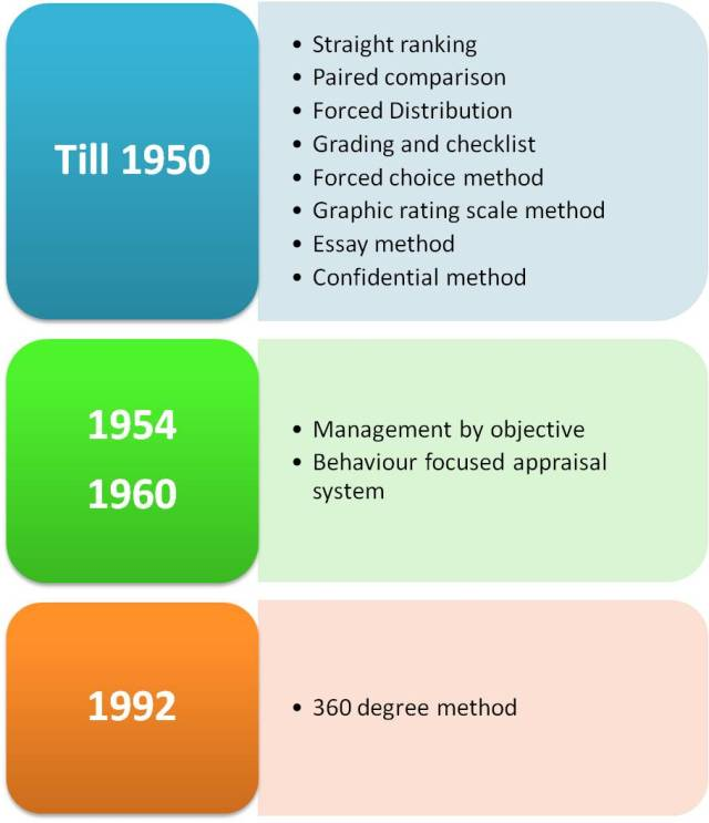 Evolution of performance appraisal system