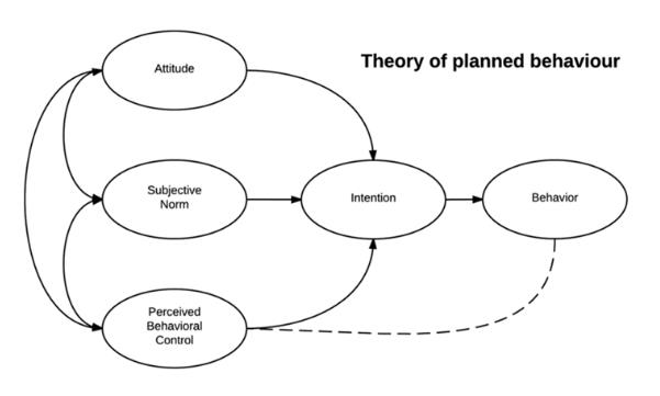 Planned behaviour theory of online consumer behaviour (Kautonen et al., 2015)